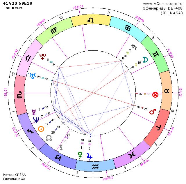 еще раз астрологическая характеристика сегодняшнего дня все ВОДОЛАЗКИ