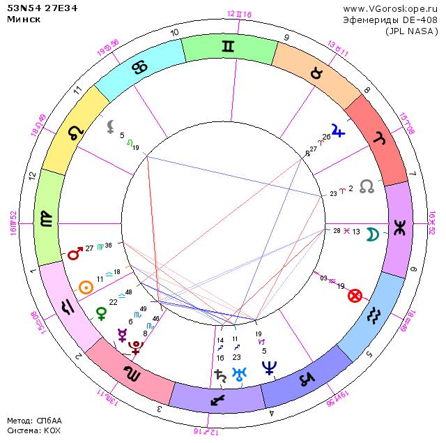 Составить личный гороскоп самостоятельно онлайн