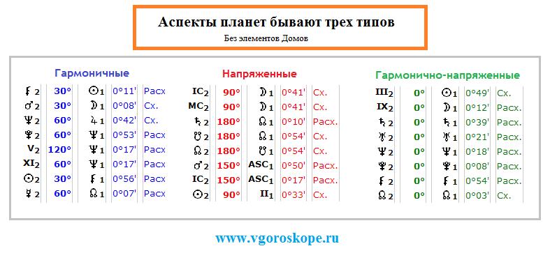 Таблица планетных аспектов
