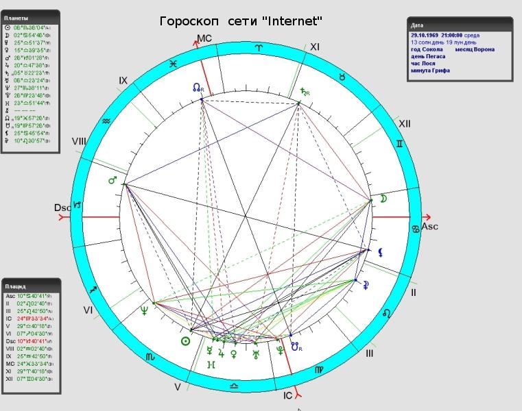 Гороскоп Интернет сети