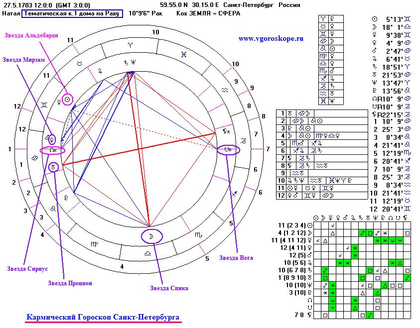 бесплатный кармический гороскоп онлайн