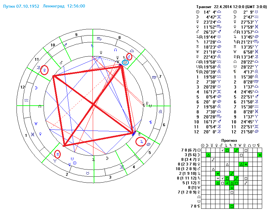 кармический узел в гороскопе