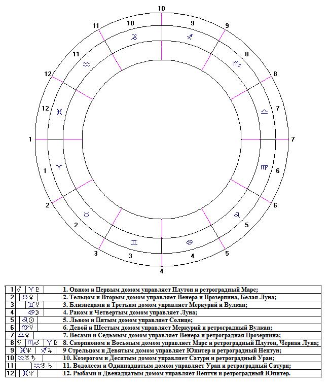 Индийский гороскоп  ведическая астрология джйотиш онлайн