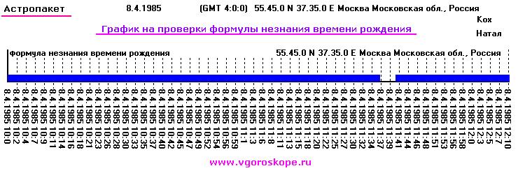 Программа ректификация времени рождения онлайн