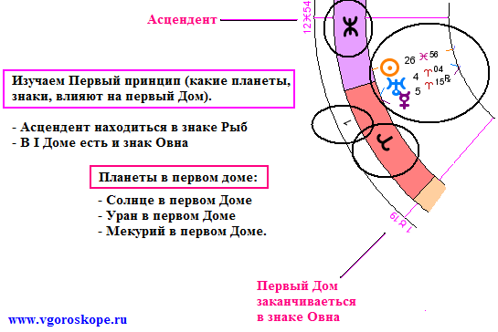 Скачать натальному гороскопу онлайн и регистрации