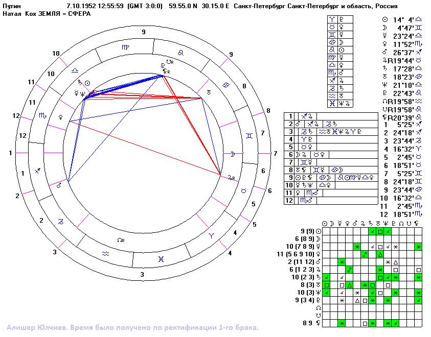 Натальный гороскоп по годам